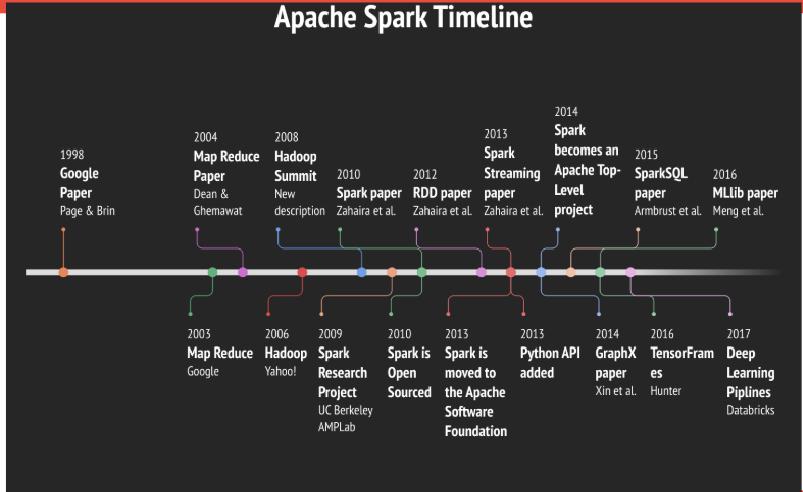 Spark Java Api