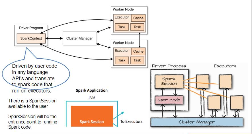 Apache Spark – Cloud Nesil